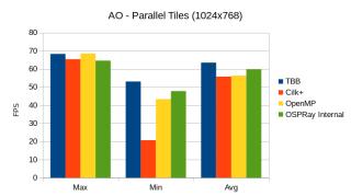 ao_parallel_tiles