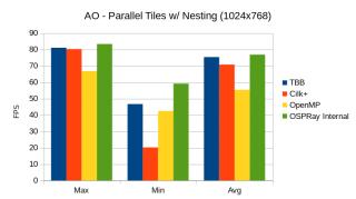 ao_parallel_tiles_nesting