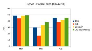 scivis_parallel_tiles