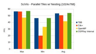 scivis_parallel_tiles_nesting